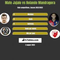 Mate Jajalo vs Rolando Mandragora h2h player stats