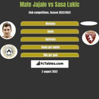 Mate Jajalo vs Sasa Lukic h2h player stats