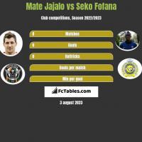 Mate Jajalo vs Seko Fofana h2h player stats