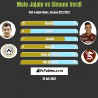 Mate Jajalo vs Simone Verdi h2h player stats