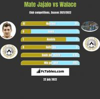 Mate Jajalo vs Walace h2h player stats