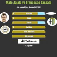 Mate Jajalo vs Francesco Cassata h2h player stats