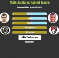 Mate Jajalo vs Hamed Traore h2h player stats