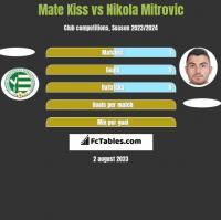 Mate Kiss vs Nikola Mitrovic h2h player stats