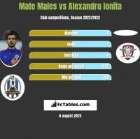Mate Males vs Alexandru Ionita h2h player stats