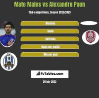 Mate Males vs Alexandru Paun h2h player stats