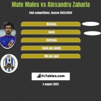 Mate Males vs Alexandru Zaharia h2h player stats