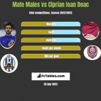 Mate Males vs Ciprian Ioan Deac h2h player stats