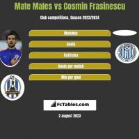 Mate Males vs Cosmin Frasinescu h2h player stats