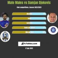 Mate Males vs Damjan Djokovic h2h player stats