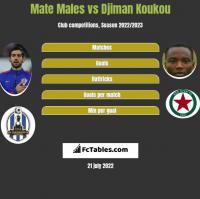 Mate Males vs Djiman Koukou h2h player stats