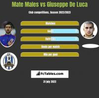 Mate Males vs Giuseppe De Luca h2h player stats