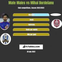 Mate Males vs Mihai Bordeianu h2h player stats