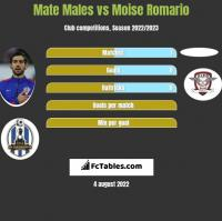 Mate Males vs Moise Romario h2h player stats