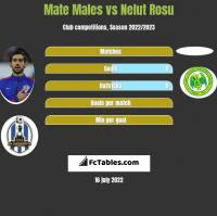 Mate Males vs Nelut Rosu h2h player stats
