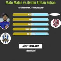 Mate Males vs Ovidiu Stefan Hoban h2h player stats
