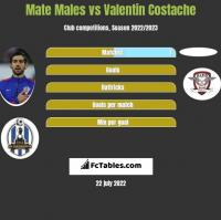 Mate Males vs Valentin Costache h2h player stats