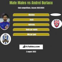 Mate Males vs Andrei Burlacu h2h player stats