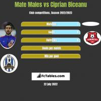 Mate Males vs Ciprian Biceanu h2h player stats