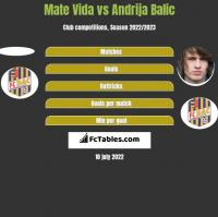 Mate Vida vs Andrija Balic h2h player stats