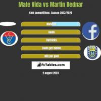 Mate Vida vs Martin Bednar h2h player stats