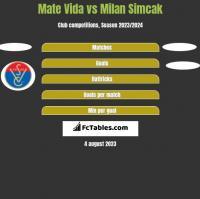 Mate Vida vs Milan Simcak h2h player stats