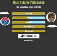 Mate Vida vs Filip Hasek h2h player stats