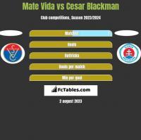 Mate Vida vs Cesar Blackman h2h player stats