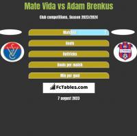 Mate Vida vs Adam Brenkus h2h player stats