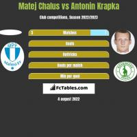 Matej Chalus vs Antonin Krapka h2h player stats