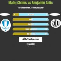Matej Chalus vs Benjamin Colic h2h player stats