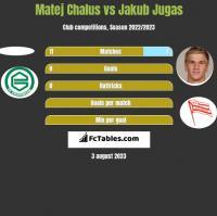 Matej Chalus vs Jakub Jugas h2h player stats