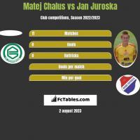 Matej Chalus vs Jan Juroska h2h player stats