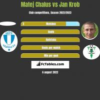 Matej Chalus vs Jan Krob h2h player stats