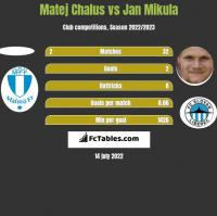 Matej Chalus vs Jan Mikula h2h player stats