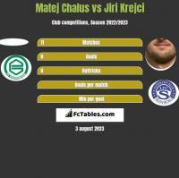 Matej Chalus vs Jiri Krejci h2h player stats