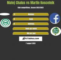 Matej Chalus vs Martin Koscelnik h2h player stats