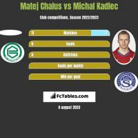 Matej Chalus vs Michal Kadlec h2h player stats