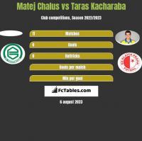 Matej Chalus vs Taras Kacharaba h2h player stats