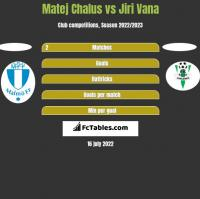 Matej Chalus vs Jiri Vana h2h player stats