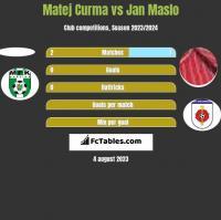 Matej Curma vs Jan Maslo h2h player stats
