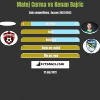 Matej Curma vs Kenan Bajric h2h player stats