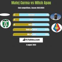 Matej Curma vs Mitch Apau h2h player stats