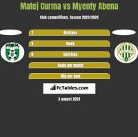 Matej Curma vs Myenty Abena h2h player stats