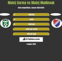 Matej Curma vs Matej Madlenak h2h player stats
