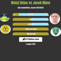 Matej Delac vs Jacob Rinne h2h player stats