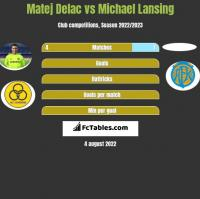Matej Delac vs Michael Lansing h2h player stats