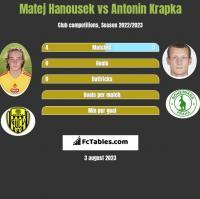 Matej Hanousek vs Antonin Krapka h2h player stats