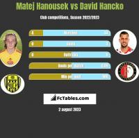 Matej Hanousek vs David Hancko h2h player stats