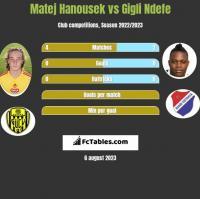 Matej Hanousek vs Gigli Ndefe h2h player stats